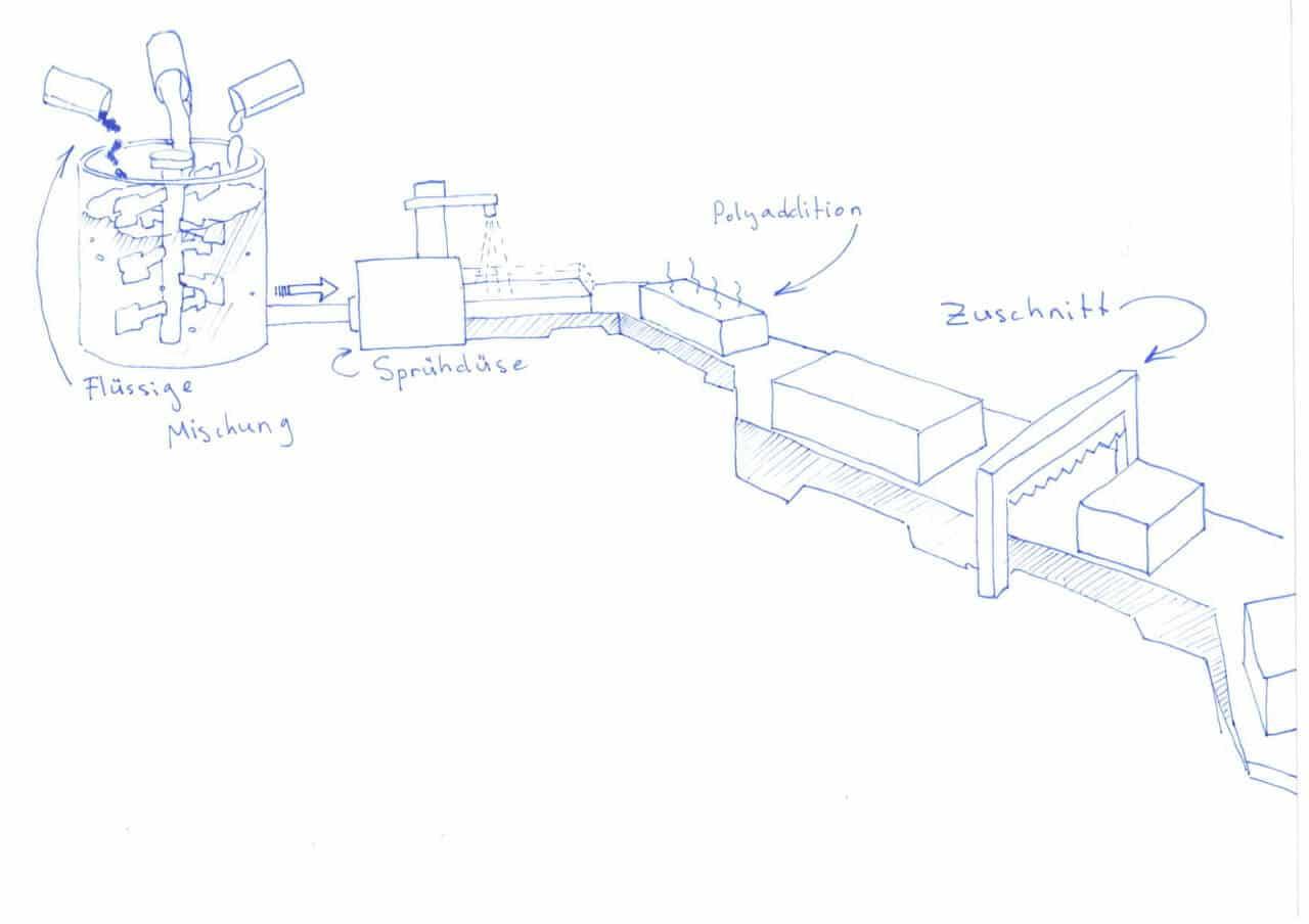 Kaltschaum-Herstellungsprozess